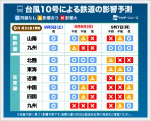 台風10号2020 九州への影響は?電車や新幹線、飛行機は運休になる?3