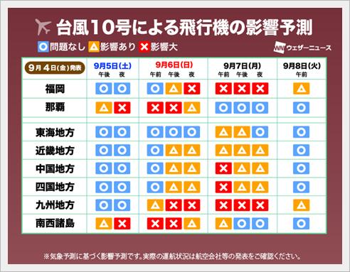 台風10号2020 九州への影響は?電車や新幹線、飛行機は運休になる?4